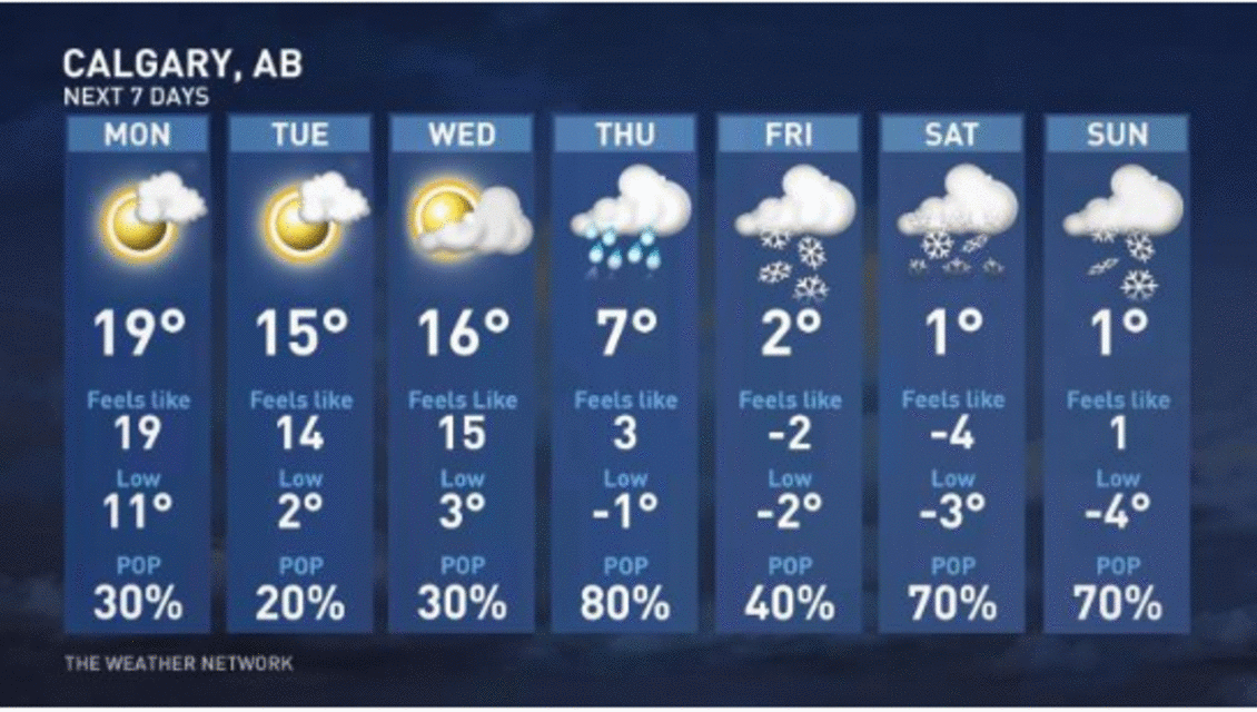 Snowfall expected in Albertan cities as early as next Sunday